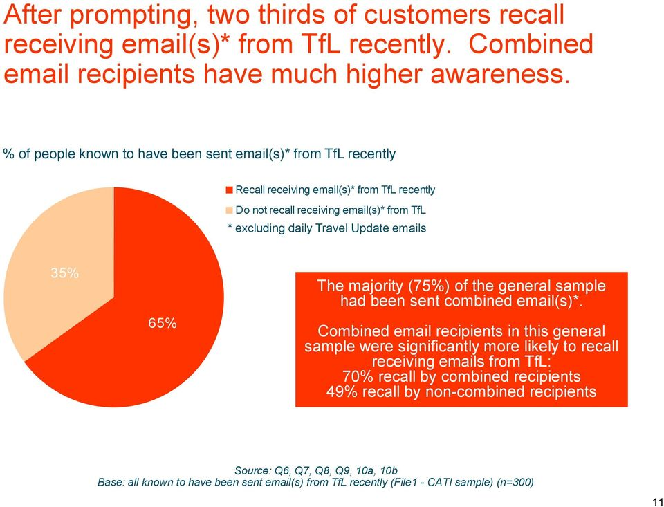 Update emails 35% 65% The majority (75%) of the general sample had been sent combined email(s)*.