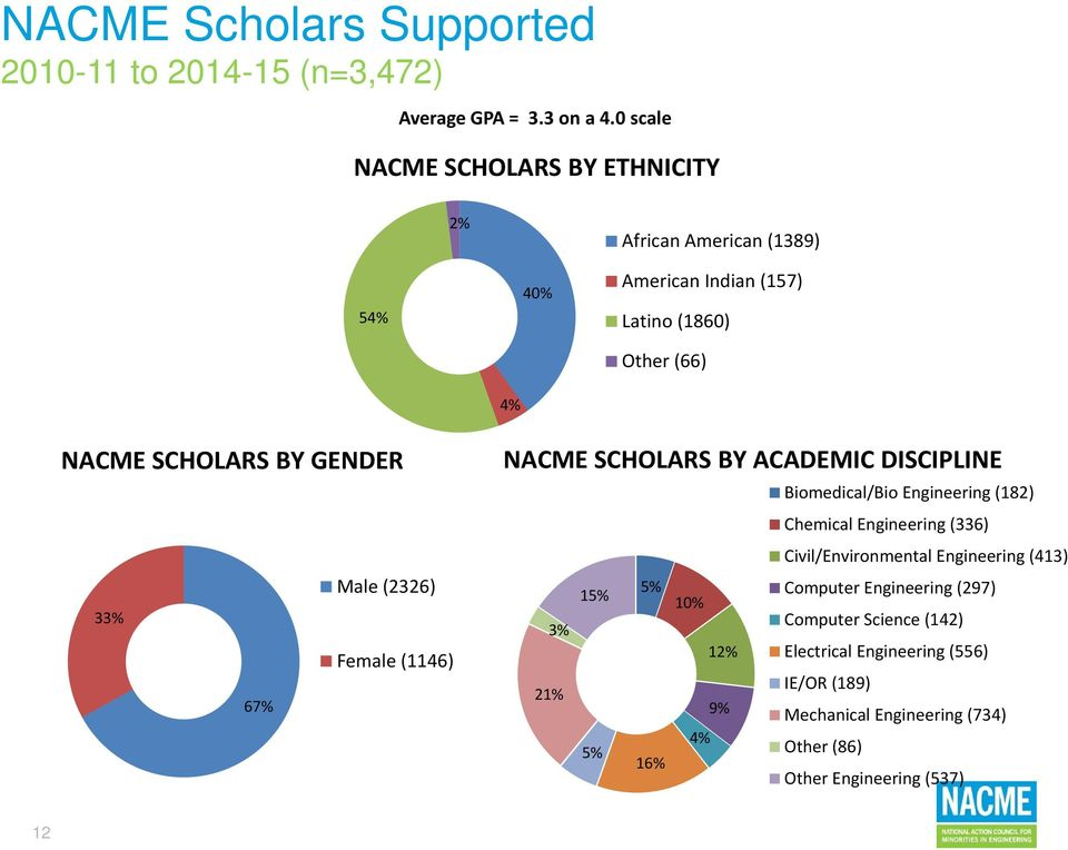 Male (2326) 33% Female (1146) 67% NACME SCHOLARS BY ACADEMIC DISCIPLINE 15% 5% 10% Biomedical/Bio Engineering (182) Chemical Engineering (336)