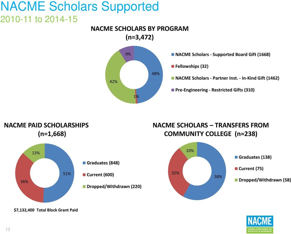 In Kind Gift (1462) 1% Pre Engineering Restricted Gifts (310) NACME PAID SCHOLARSHIPS (n=1,668) NACME SCHOLARS TRANSFERS