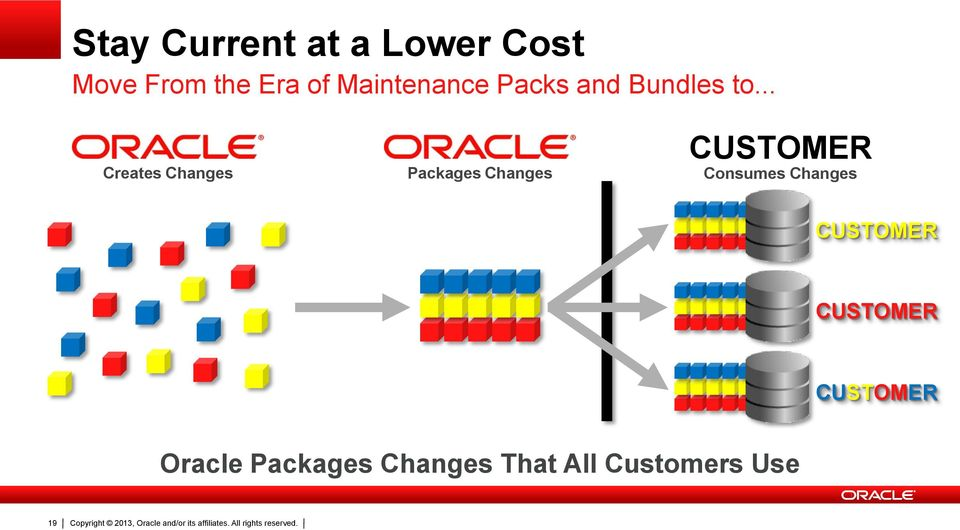 .. Creates Changes Packages Changes CUSTOMER Consumes