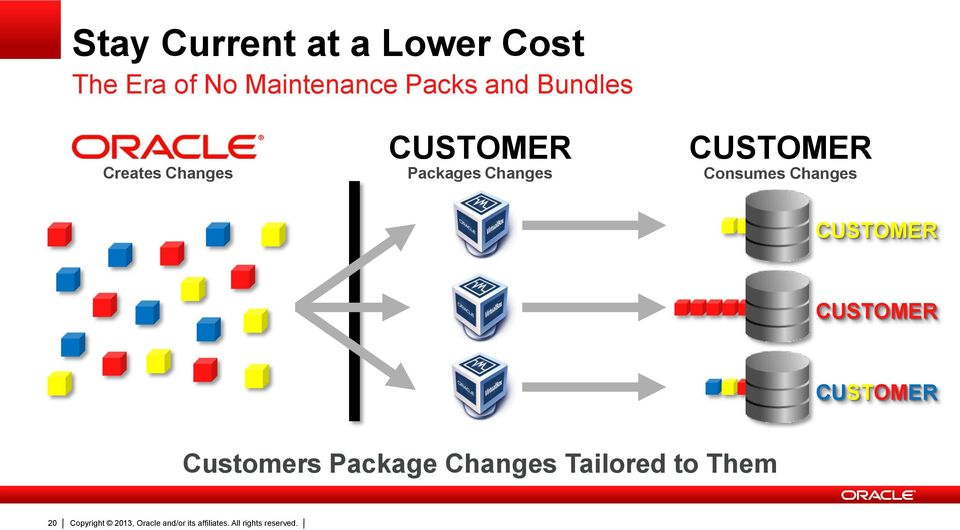 CUSTOMER Packages Changes CUSTOMER Consumes Changes