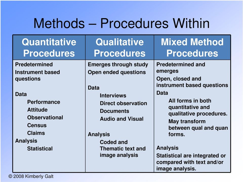 Analysis Coded and Thematic text and image analysis Mixed Method Procedures Predetermined and emerges Open, closed and instrument based questions Data All forms
