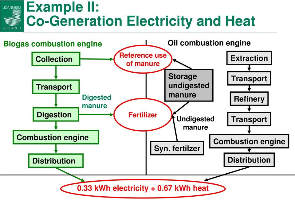 Oil combustion engine Storage undigested manure Undigested manure Syn.