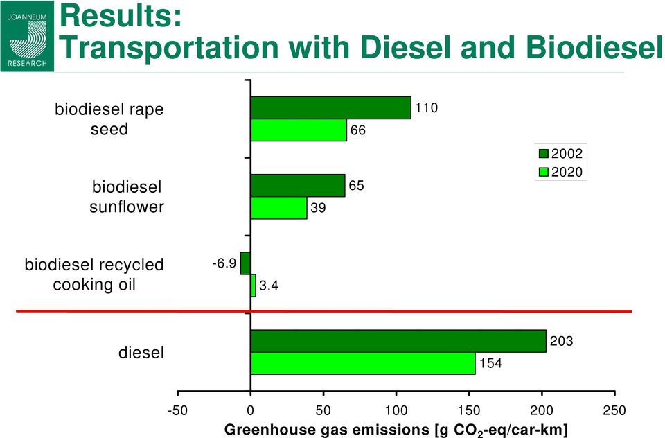 2020 biodiesel recycled cooking oil -6.9 3.