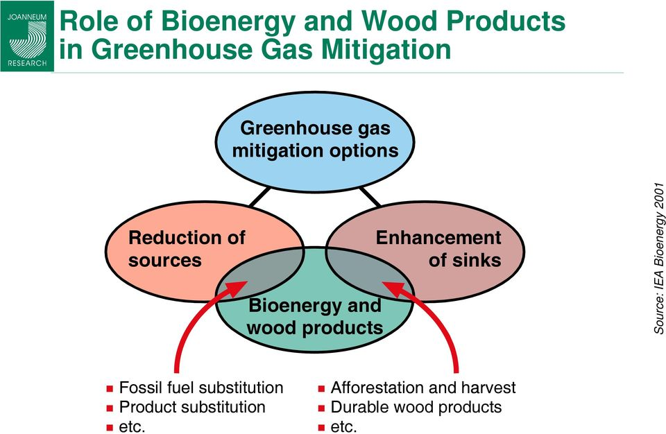 sinks Bioenergy and wood products Source: IEA Bioenergy 2001 Fossil fuel