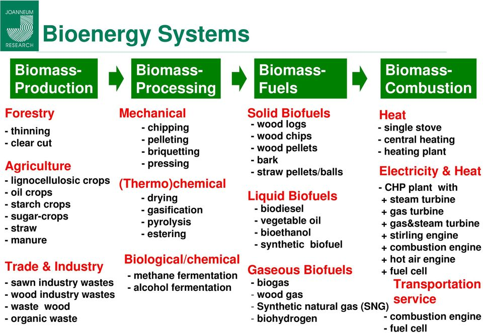 gasification -pyrolysis - estering Biological/chemical - methane fermentation - alcohol fermentation Solid Biofuels - wood logs - wood chips - wood pellets -bark - straw pellets/balls Liquid Biofuels