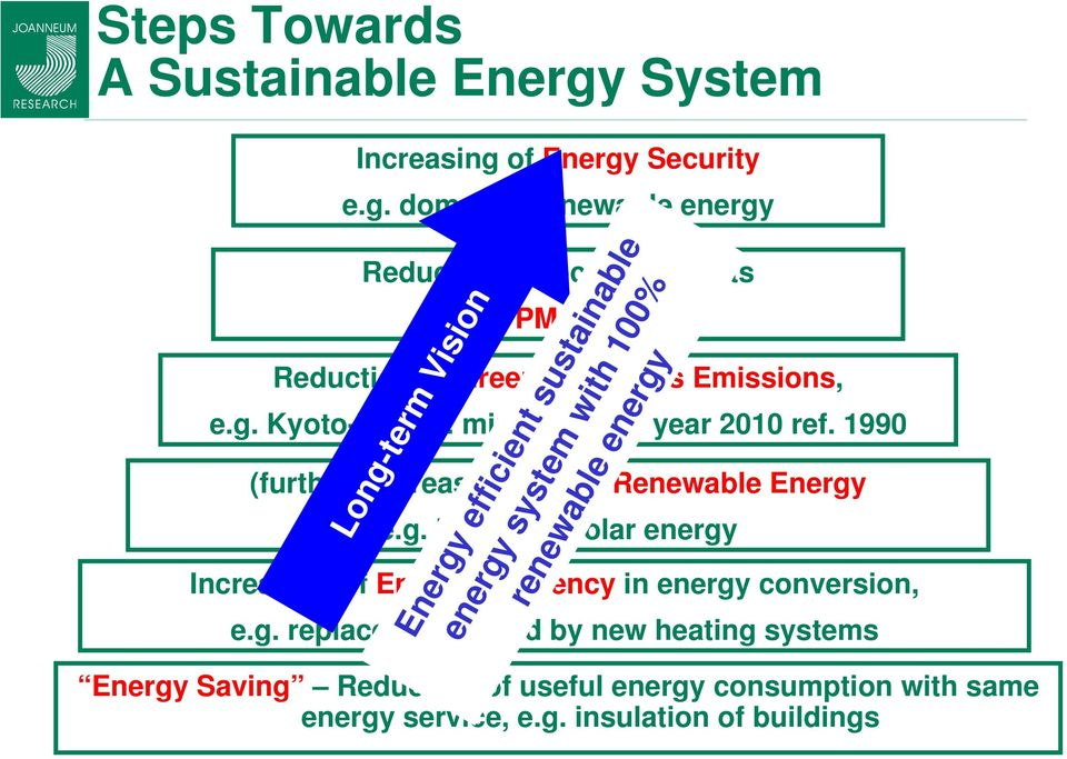 g. replacement of old by new heating systems Energy efficient sustainable energy system with 100% renewable energy Energy Saving Reduction of useful