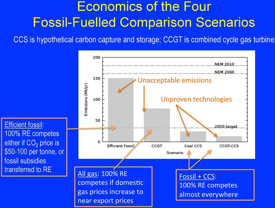 competes either if CO 2 price is $50-100 per tonne, or fossil subsidies transferred to RE All gas: 100% RE
