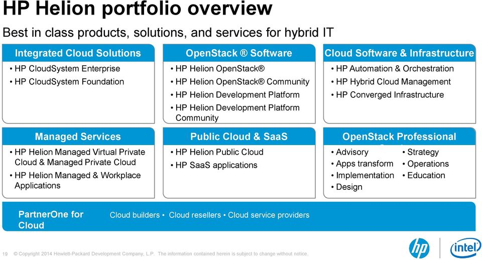 Helion Development Platform Community Public Cloud & SaaS HP Helion Public Cloud HP SaaS applications Cloud Software & Infrastructure HP Automation & Orchestration HP Hybrid Cloud Management HP