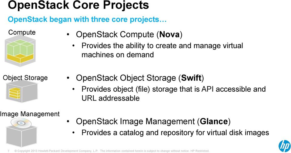 OpenStack Object Storage (Swift) Provides object (file) storage that is API accessible and URL