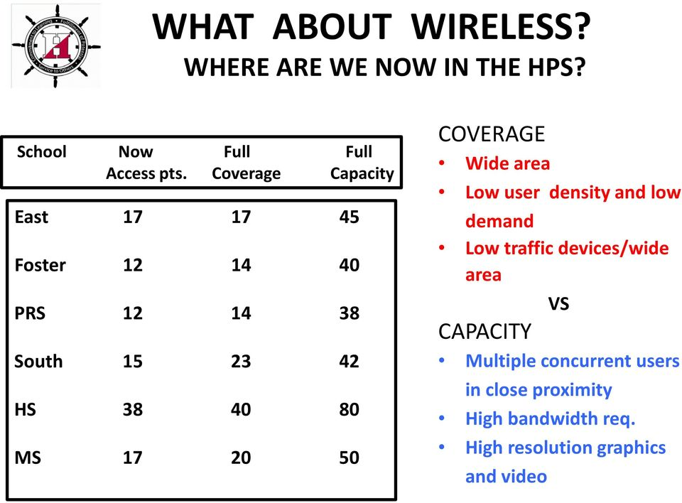 20 50 COVERAGE Wide area Low user density and low demand Low traffic devices/wide area VS