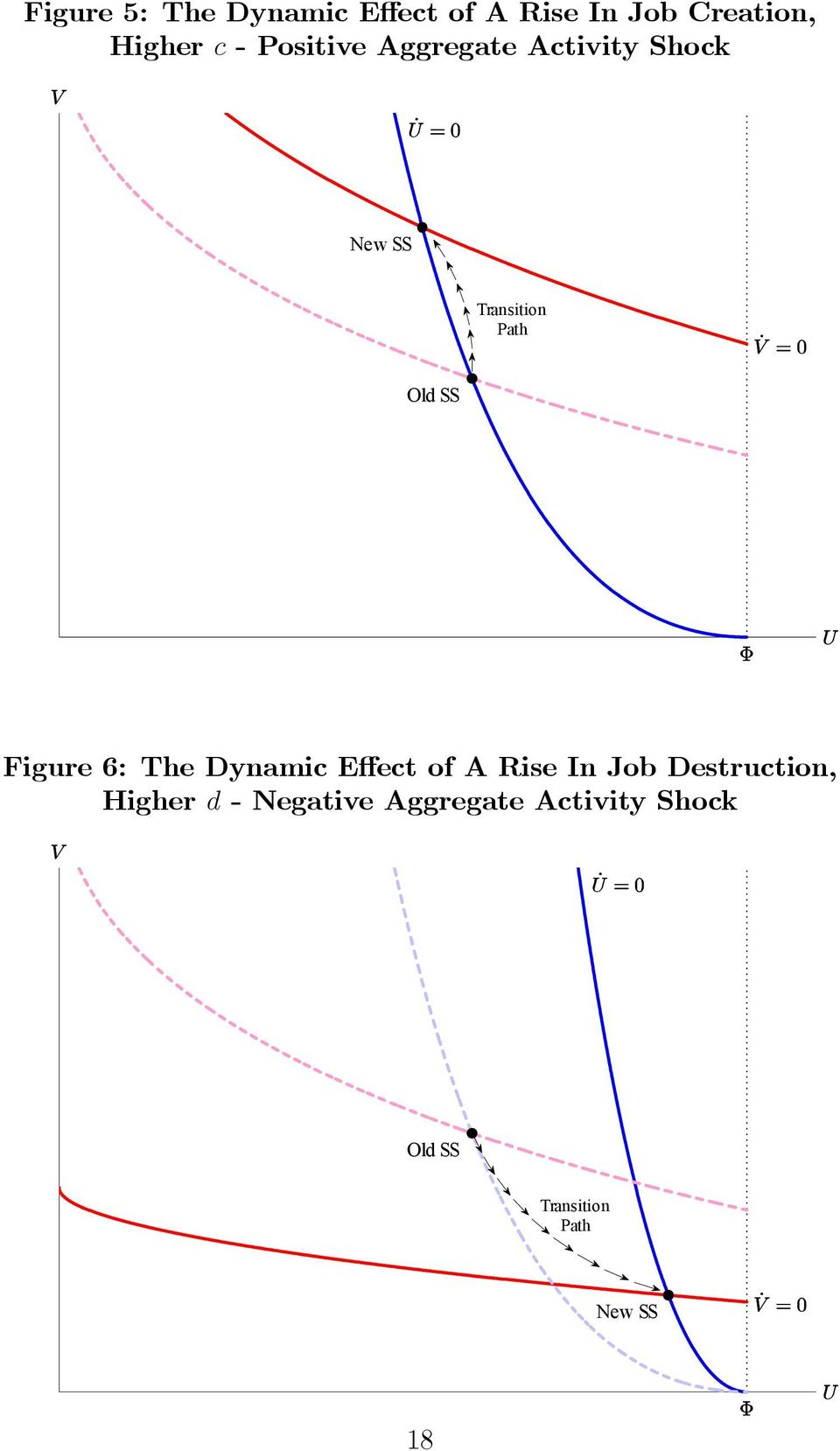 Figure 6: The Dynamic E ect of A Rise In Job Destruction, Higher d