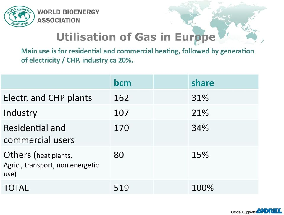 and CHP plants 162 31% Industry 107 21% Residen:al and commercial users Others