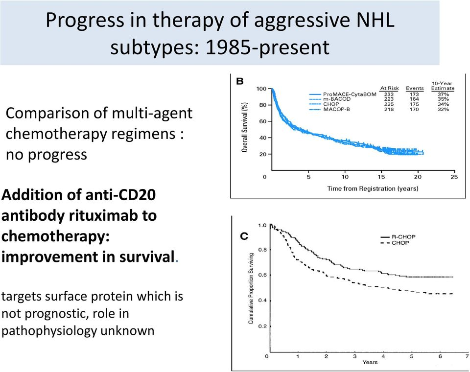 anti-cd20 antibody rituximab to chemotherapy: improvement in survival.
