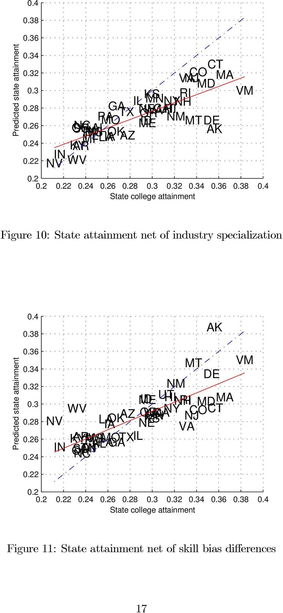 32 0.34 0.36 0.38 0.4 State college attainment Figure 10: State attainment net of industry specialization Predicted state attainment 0.4 0.38 0.36 0.34 0.32 0.3 0.28 0.26 0.