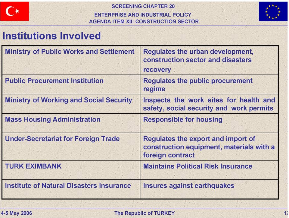 for health and safety, social security and work permits Responsible for housing Under-Secretariat for Foreign Trade TURK EXIMBANK Regulates the export and import