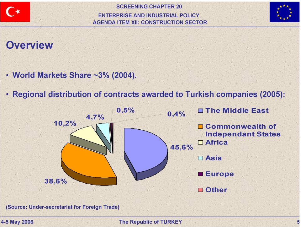 (2005): 10,2% 4,7% 0,5% 0,4% 45,6% The Middle East Commonwealth of