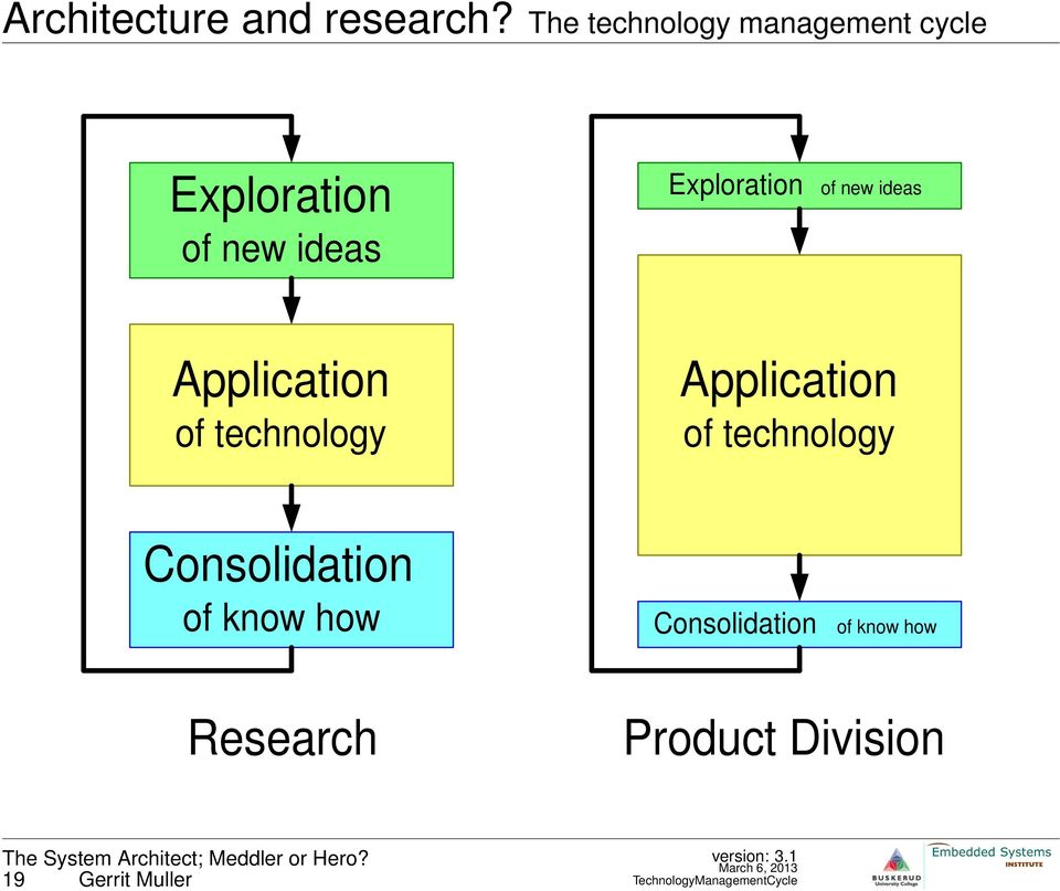 of new ideas Application of technology Application of technology
