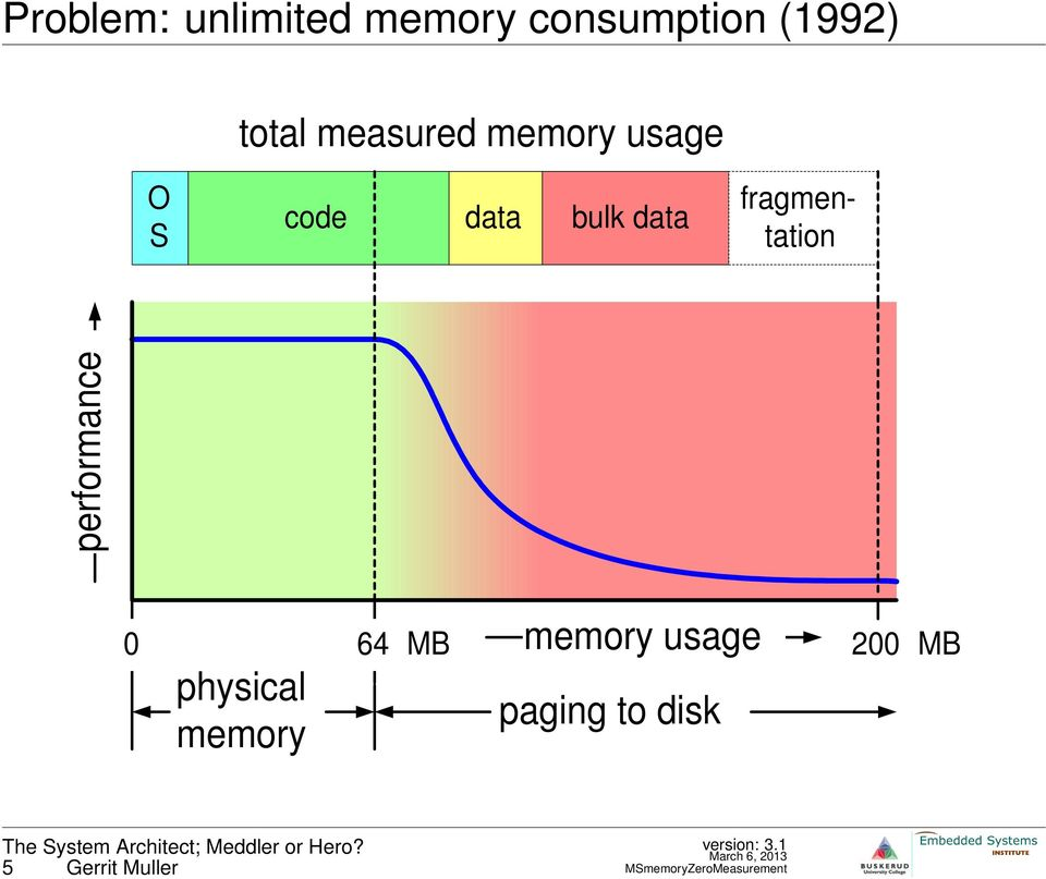 fragmentation performance 0 MB memory usage physical