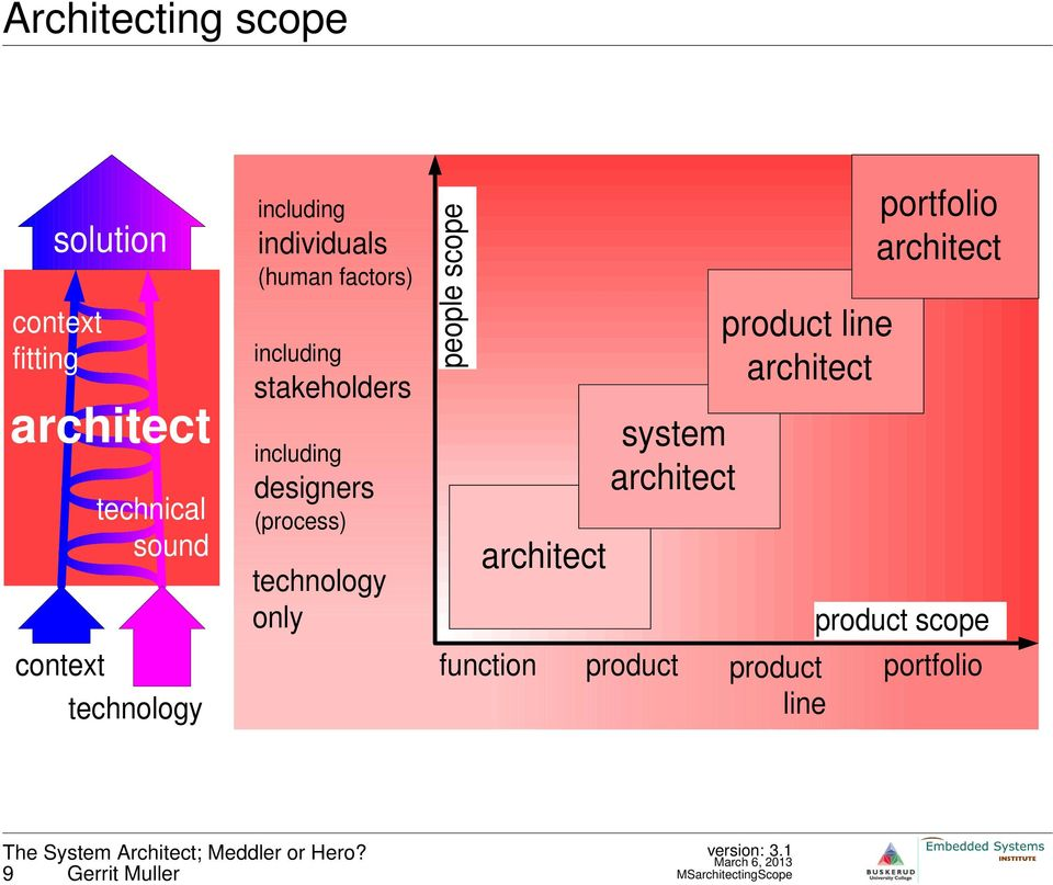 technology only people scope architect system architect product line architect function