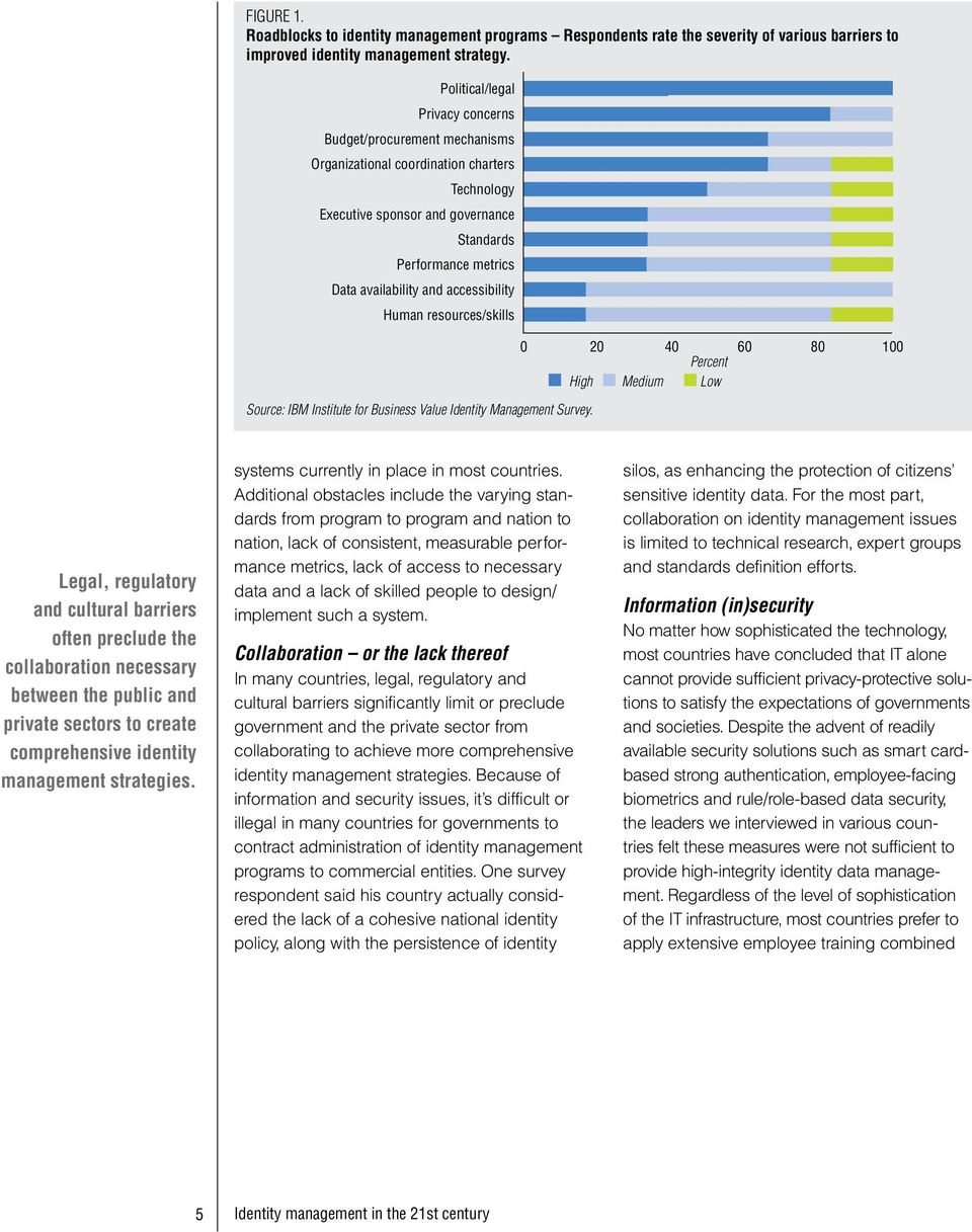 accessibility Human resources/skills Source: IBM Institute for Business Value Identity Management Survey.