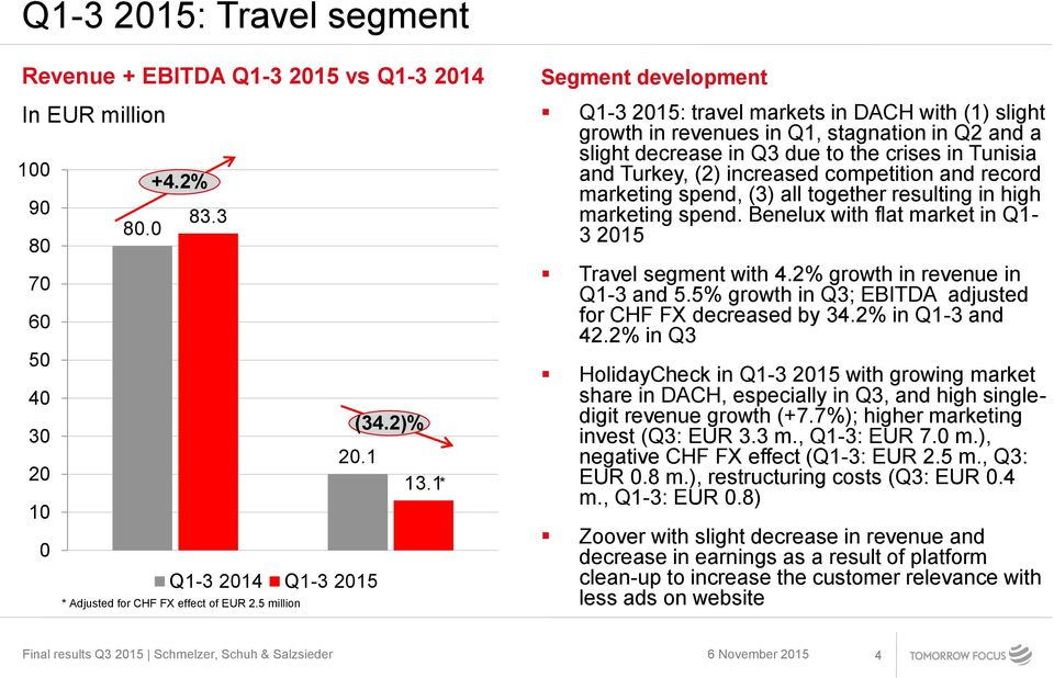 5 million * Segment development Q1-3 2015: travel markets in DACH with (1) slight growth in revenues in Q1, stagnation in Q2 and a slight decrease in Q3 due to the crises in Tunisia and Turkey, (2)