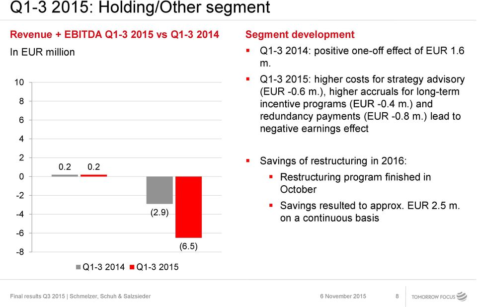 4 m.) and redundancy payments (EUR -0.8 m.) lead to negative earnings effect 2 0-2 -4 0.2 0.2 (2.