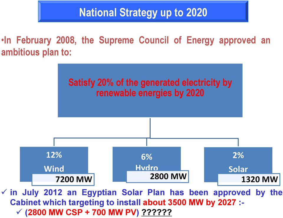 Wind 7200 MW 6% Hydro 2800 MW 2% Solar 1320 MW in July 2012 an Egyptian Solar Plan has been