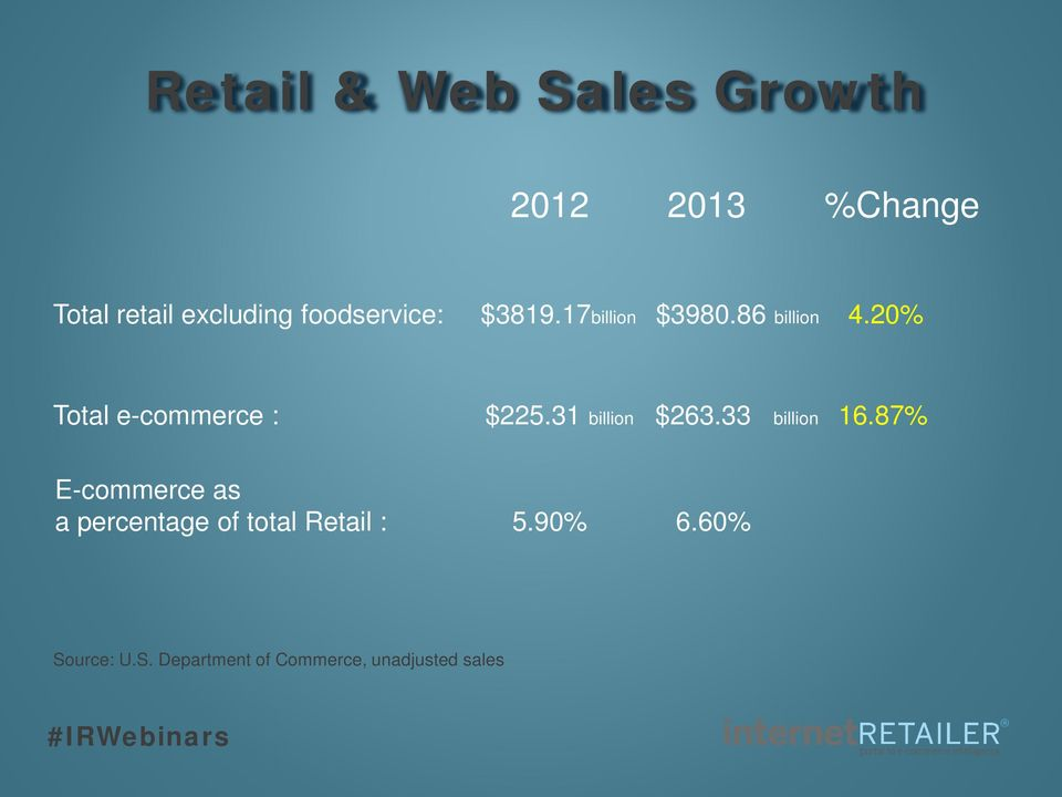 20% Total e-commerce : $225.31 billion $263.33 billion 16.
