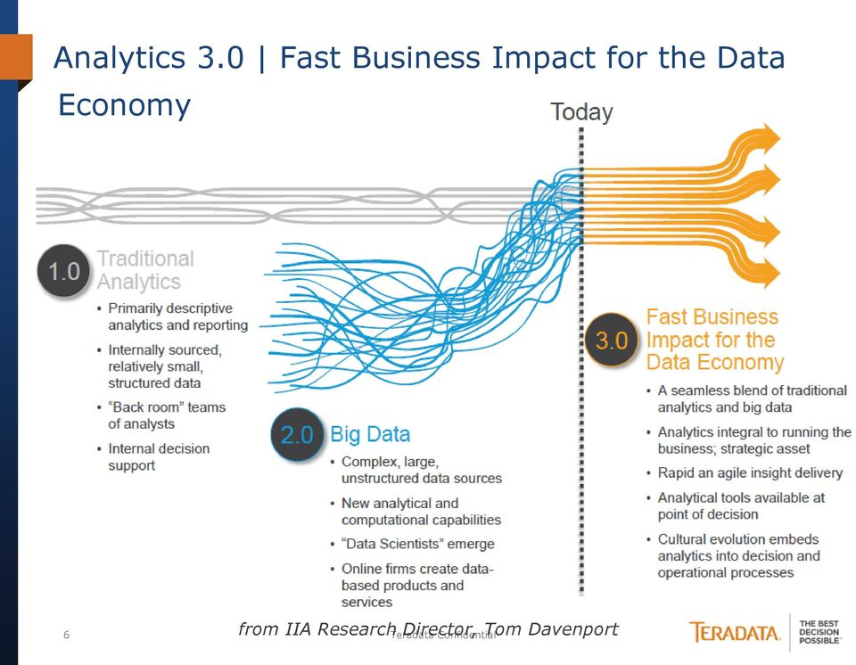 Data Economy from IIA Research