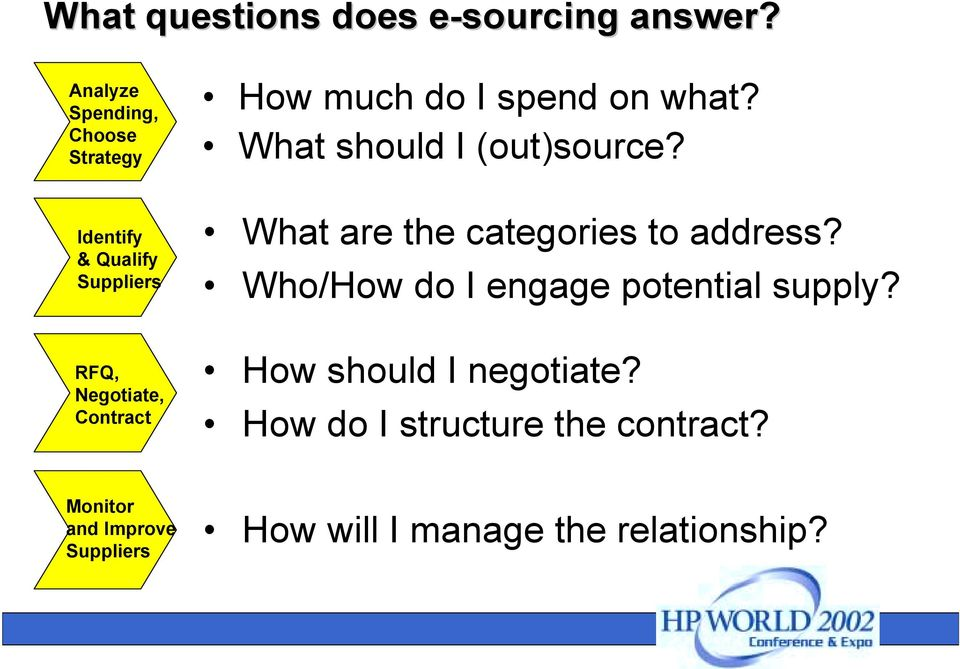 Identify & Qualify Suppliers What are the categories to address?