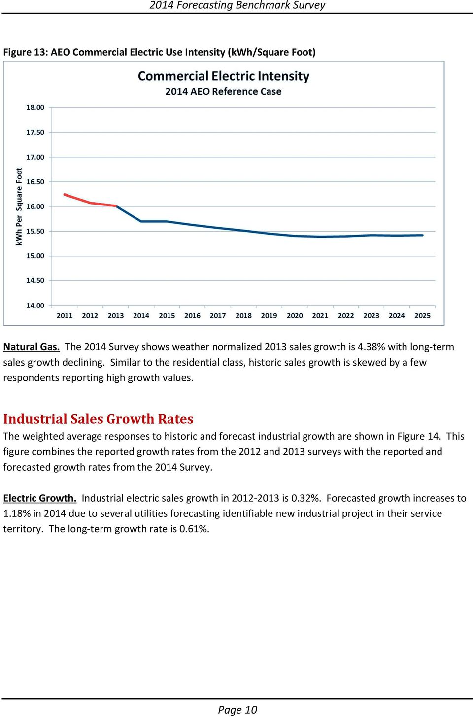 Industrial Sales Growth Rates The weighted average responses to historic and forecast industrial growth are shown in Figure 14.