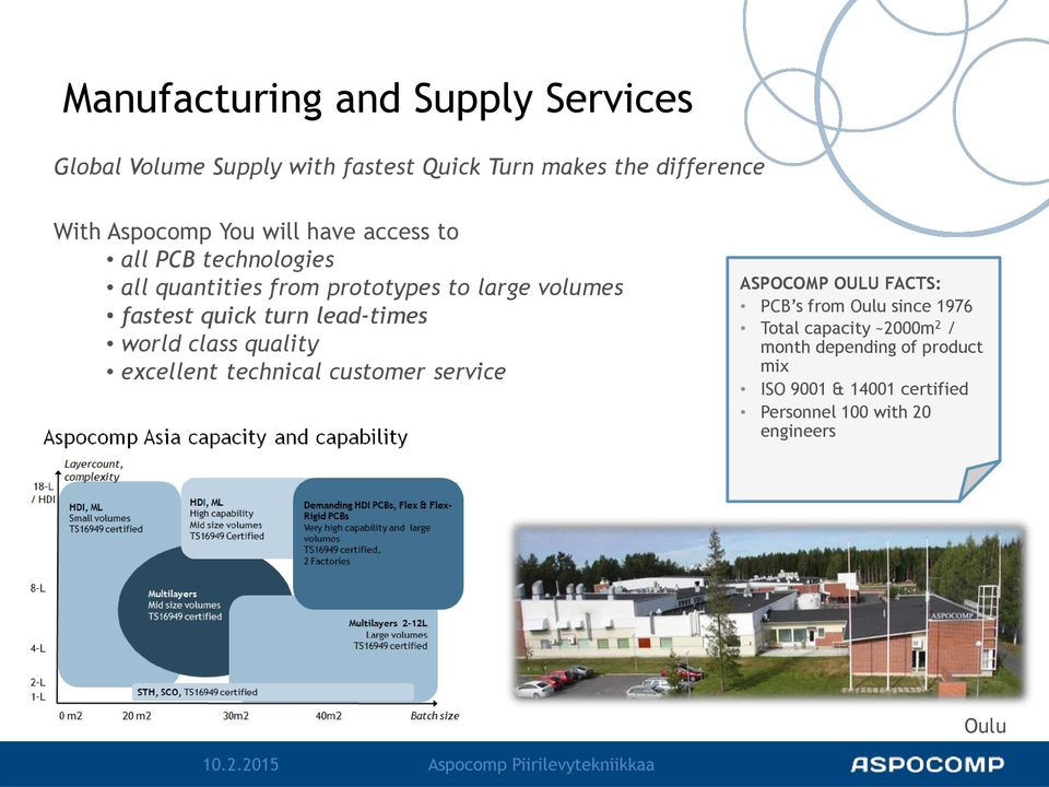 quality excellent technical customer service ASPOCOMP OULU FACTS: PCB s from Oulu since 1976 Total capacity ~2000m 2 / month