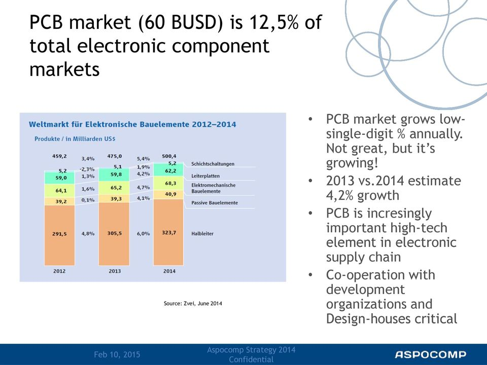 2014 estimate 4,2% growth PCB is incresingly important high-tech element in electronic supply