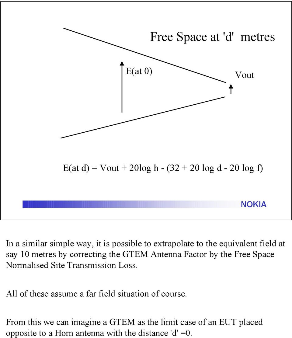Factor by the Free Space Normalised Site Transmission Loss. All of these assume a far field situation of course.