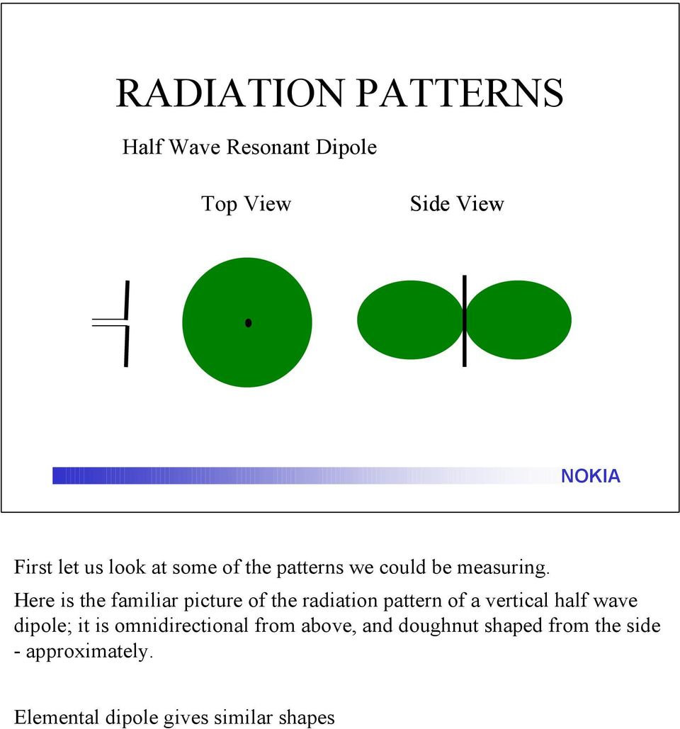 Here is the familiar picture of the radiation pattern of a vertical half wave