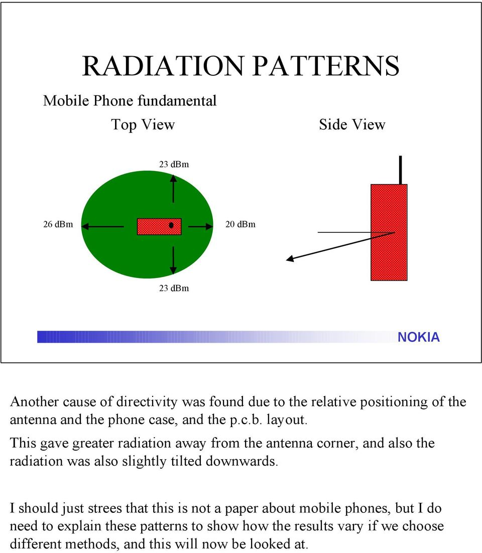 This gave greater radiation away from the antenna corner, and also the radiation was also slightly tilted downwards.