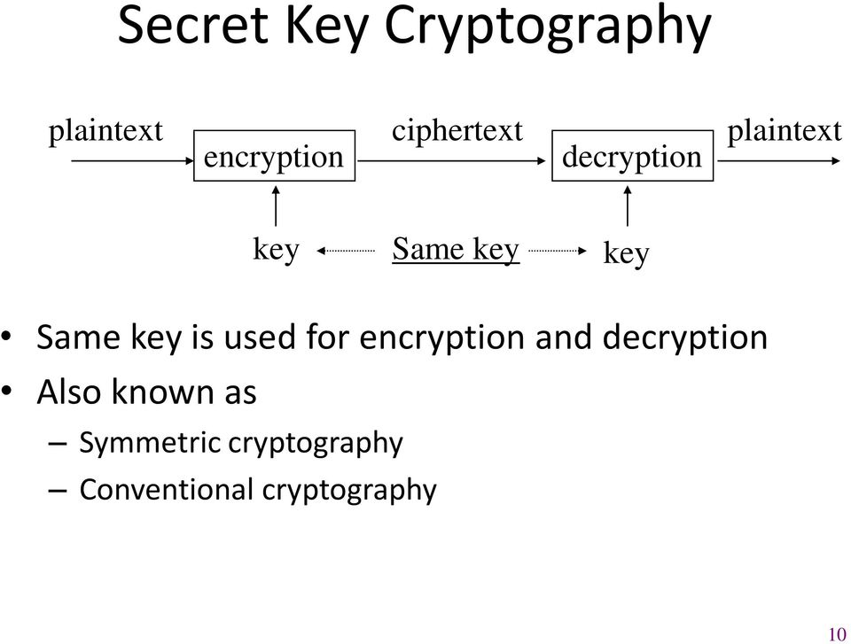 Same key is used for encryption and decryption Also