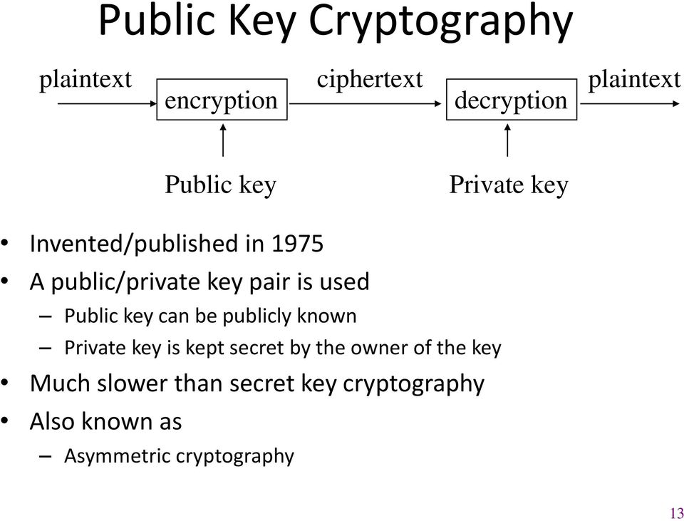 used Public key can be publicly known Private key is kept secret by the owner of