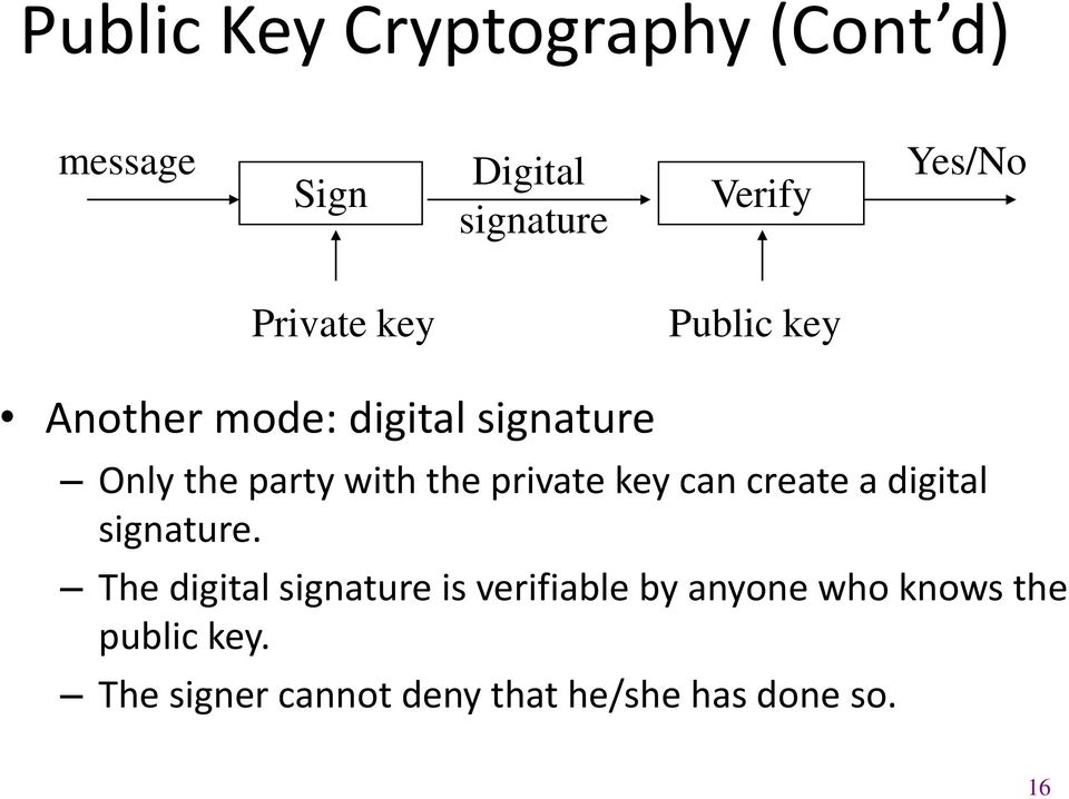 private key can create a digital signature.