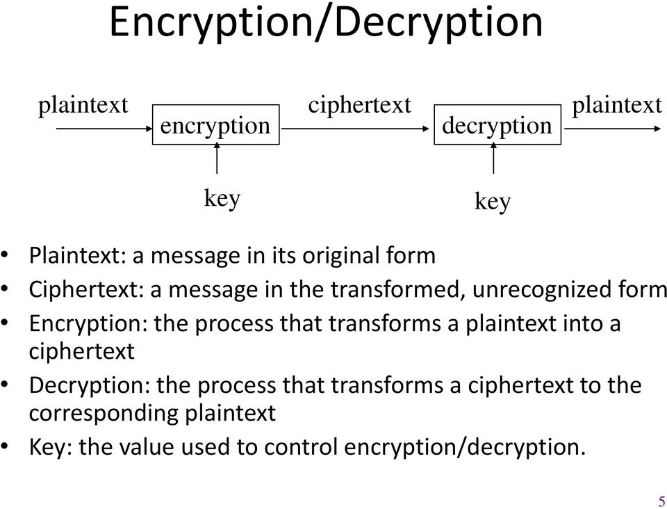 Encryption: the process that transforms a plaintext into a ciphertext Decryption: the process that