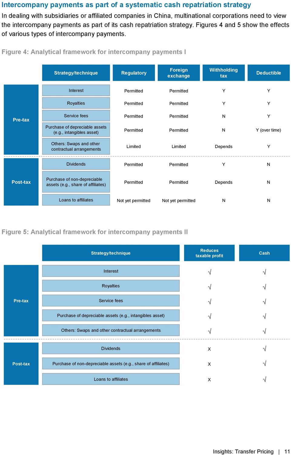 Figure 4: Analytical framework for intercompany payments I Strategy/technique Regulatory Foreign exchange Withholding tax Deductible Interest Royalties Pre-tax Service fees Purchase of depreciable