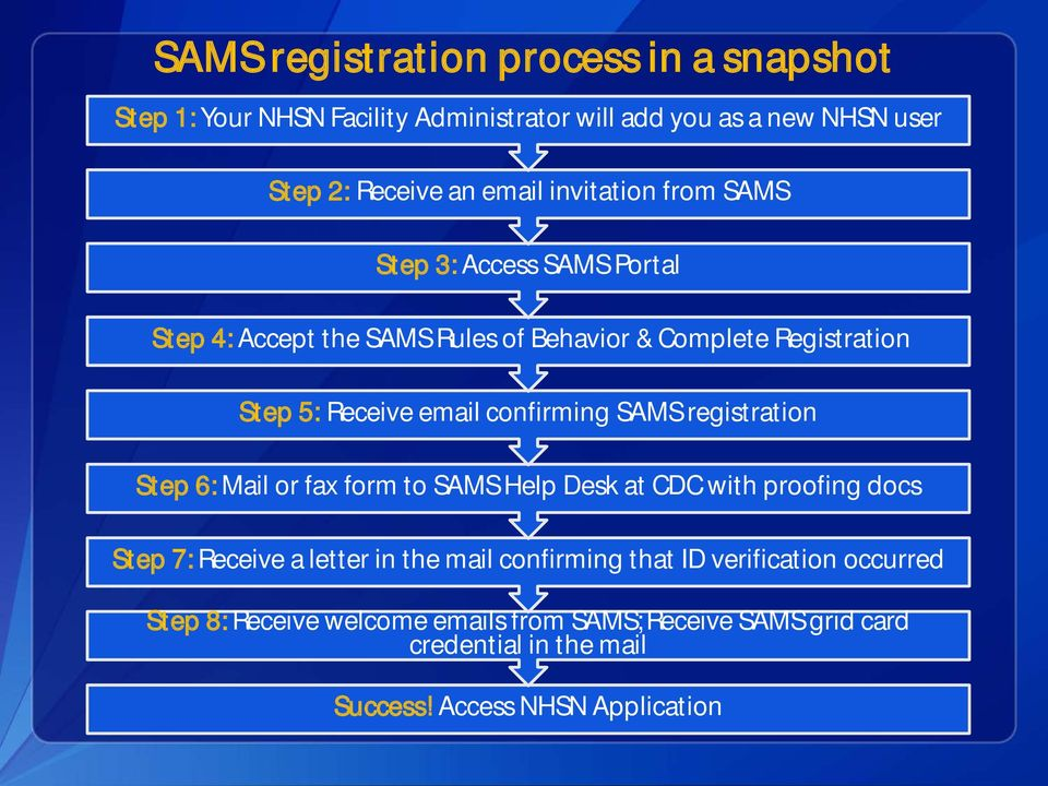 confirming SAMS registration St ep 6: Mail or fax form to SAMS Help Desk at CDC with proofing docs St ep 7: Receive a letter in the mail