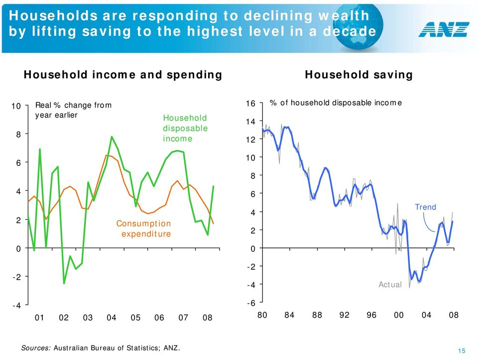 income 16 14 12 % of household disposable income 6 10 8 4 6 2 Consumption expenditure 4 2 Trend 0 0-2
