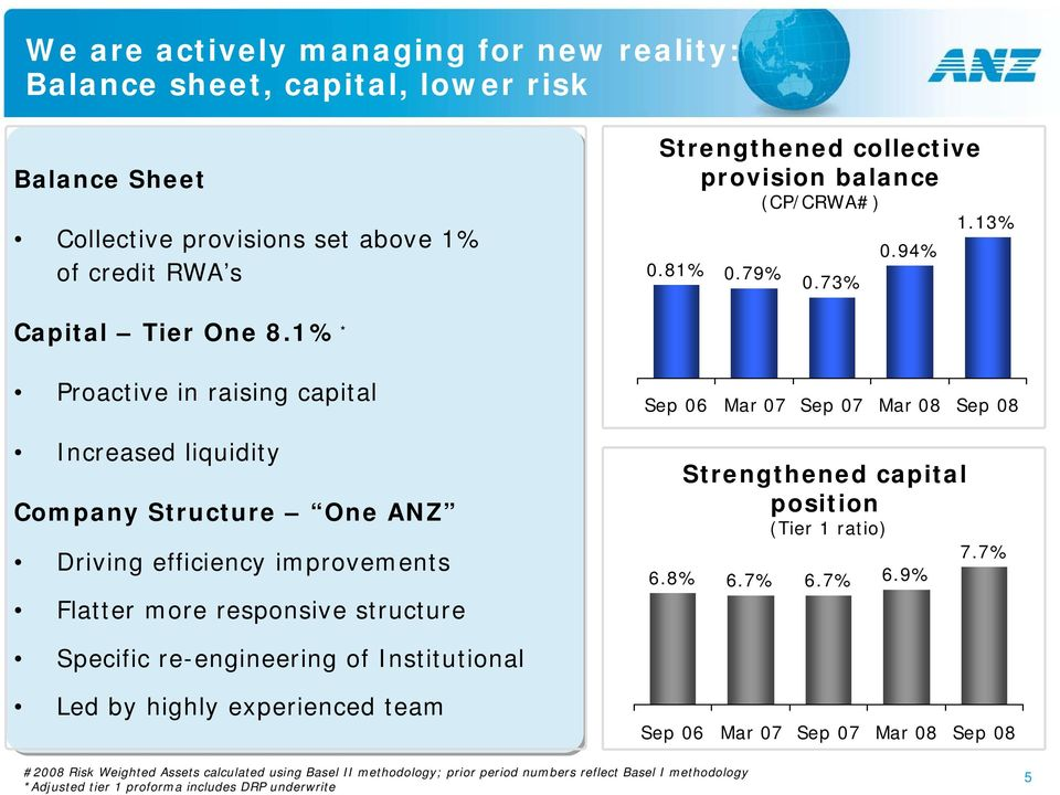 1% * Proactive in raising capital Increased liquidity Company Structure One ANZ Driving efficiency improvements Flatter more responsive structure Sep 06 Mar 07 Sep 07 Mar 08 Sep 08