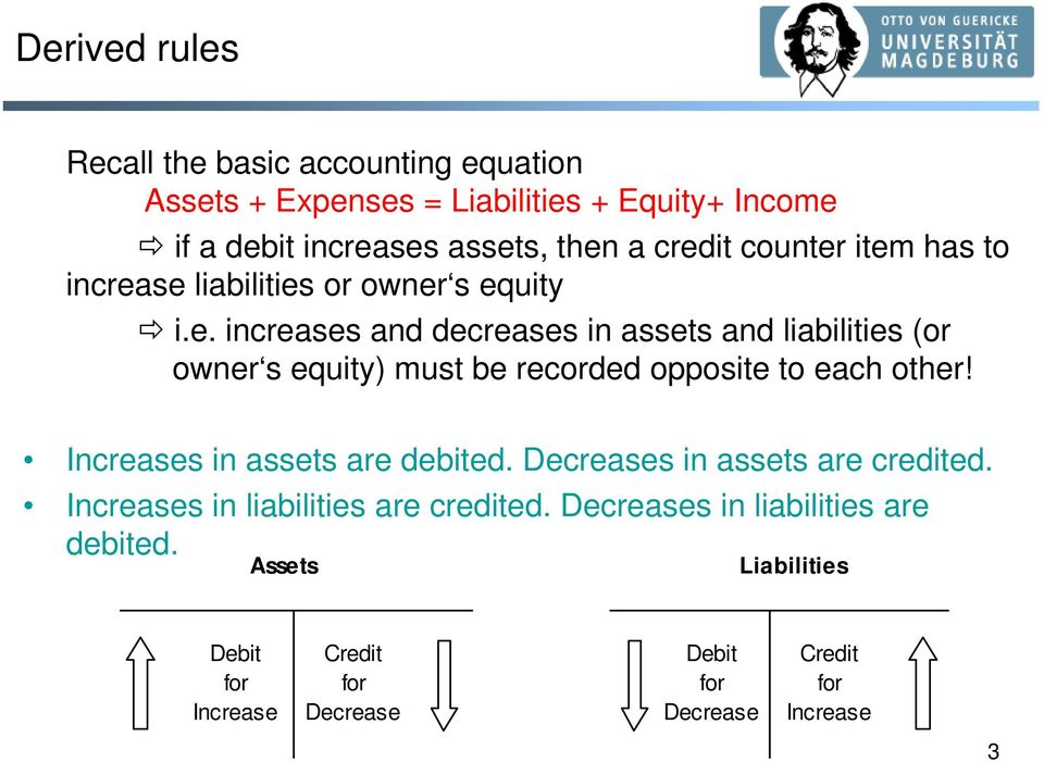 Increases in assets are debited. Decreases in assets are credited. Increases in liabilities are credited.