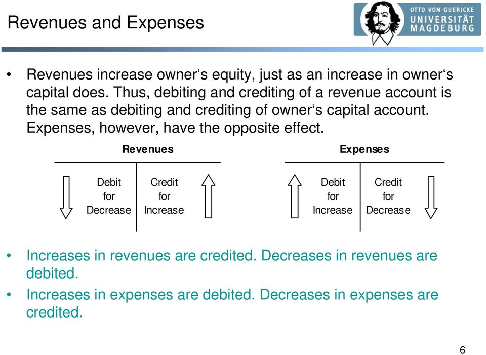 Expenses, however, have the opposite effect.