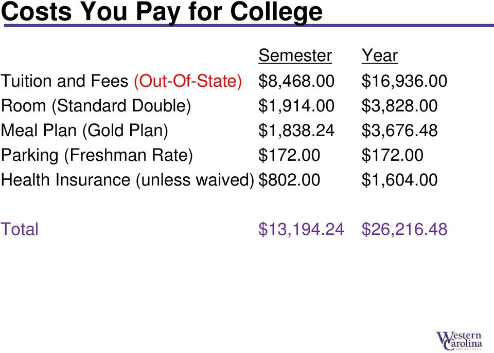 00 Meal Plan (Gold Plan) $1,838.24 $3,676.48 Parking (Freshman Rate) $172.