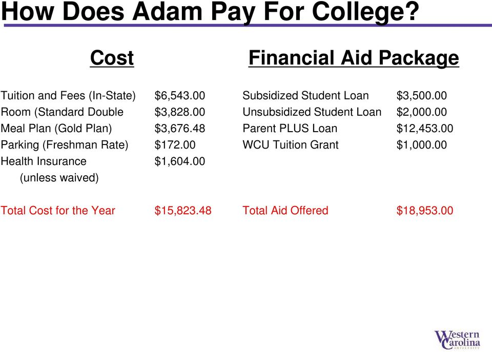 00 Health Insurance $1,604.00 (unless waived) Subsidized Student Loan $3,500.