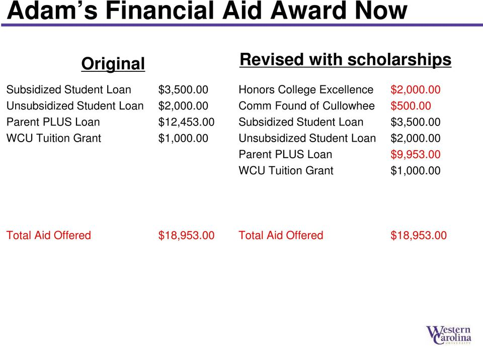 00 Revised with scholarships Honors College Excellence $2,000.00 Comm Found of Cullowhee $500.